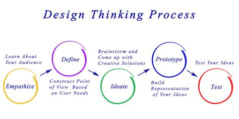 design thinking expert steps involve in design thinking process the college people