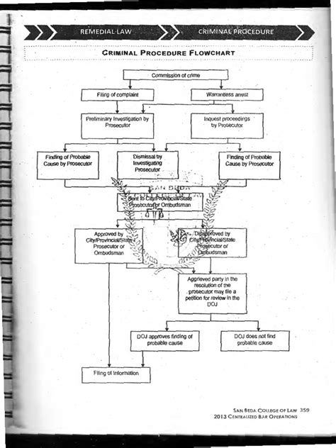 criminal flowchart chart criminal procedure flow chart