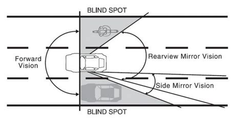Kaca Spion Cermin Kecil Tambahan Di Spion Mobi antisipasi blind spot pada mobil otomotif liputan6