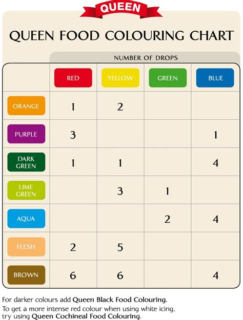 food color combinations food coloring chart crafts and diy pinterest