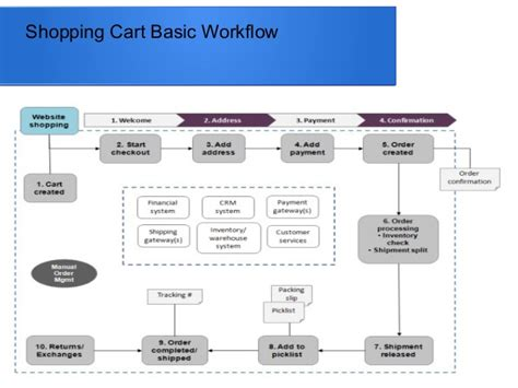 shopping cart workflow introduction to e commerce with shopping cart system