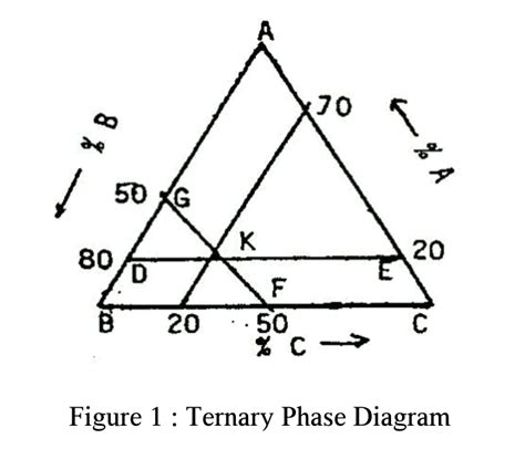 how to read ternary phase diagram reading ternary diagrams ternary phase reading a ternary