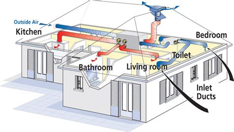 bedroom ventilation systems heat recovery ventilation systems retrofit atlantics