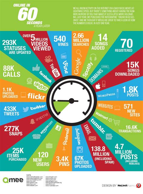60 Day Mba Social Media Posts by Infographic Passions