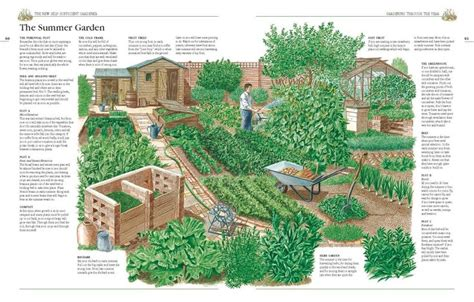 1 acre homestead layout garden ideas gardens garden planning and vegetables a summer garden from seymour s quot the new self sufficient gardener quot permaculture
