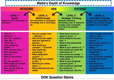 biography question stems formative on twitter quot looking for dok question stems