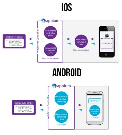 appium android appium并发测试 qa seven s
