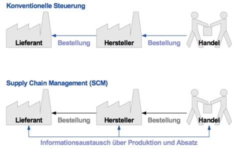 Layout Online was ist supply chain management karteikarten online