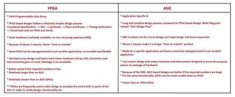 design engineer vs application engineer what are the differences and similarities between fpga