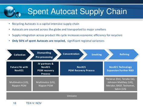 Mba Concentration Supply Chain Management by Nov X21 Corporate Presentation Jan2014