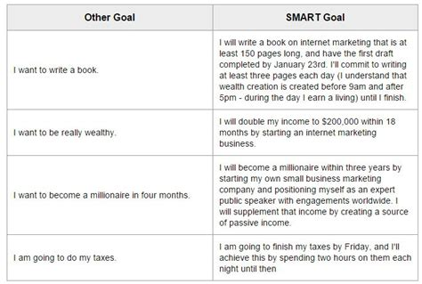 business goal template how to create manage and achieve your goals worksheets