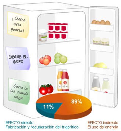 la quimica y la cocina soluciones qu 237 micas para el cambio clim 225 tico cocina