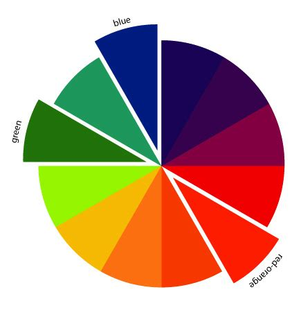 complementary colors list amazing color wheel split complementary in color order the art of choosing split complementary