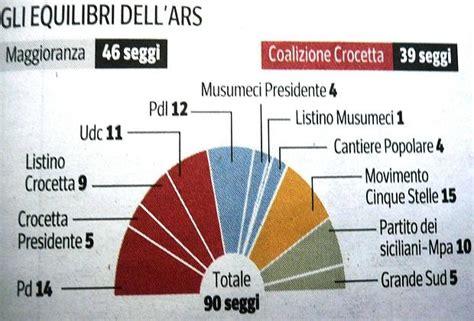 popolare mezzogiorno palermo crocetta 232 governatore ma senza maggioranza cos 236 cambia