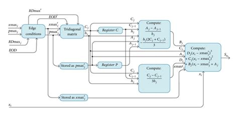 induction motor fault diagnosis using labview empirical mode decomposition and neural networks on fpga for fault diagnosis in induction motors