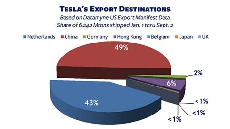 Tesla Products Hs Tariff Codes For Tesla Products