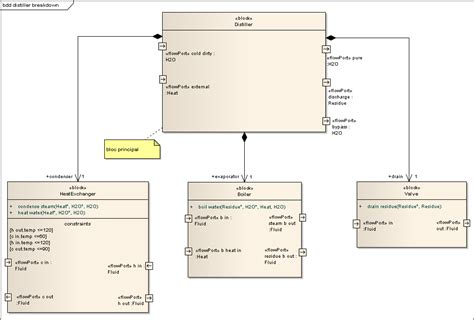 diagramme d exigence sysml logiciel diagramme bdd definition wiring library