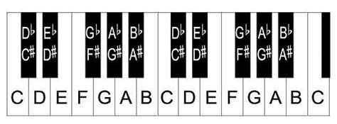 piano keyboard diagram key layout on piano images