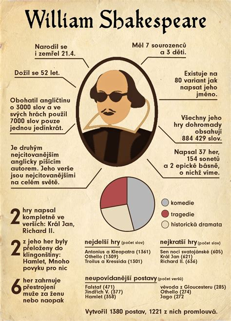 william shakespeare biography in infographic williams shakespeare facts fakta statistics