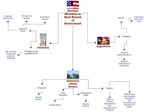 diagram of executive branch checks and balances diagram branch of government