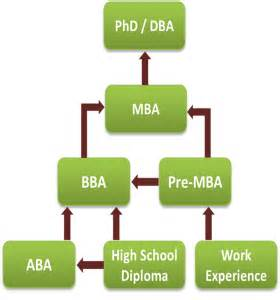 Dba Mba Phd by Programs Florida School Of Business