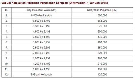 slip gaji pegawai kerajaan pinjaman kerajaan untuk pembelian rumah coachhartanah com