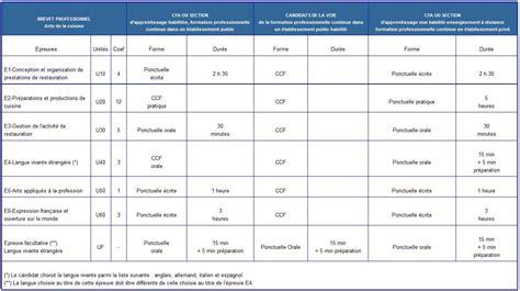 brevet professionnel cuisine arr 234 t 233 du 25 novembre 2016 modifiant l arr 234 t 233 du 7 janvier