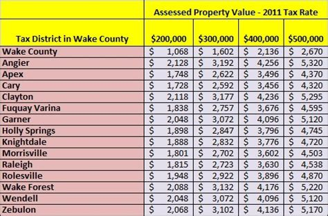 county property tax rates new homes county nc