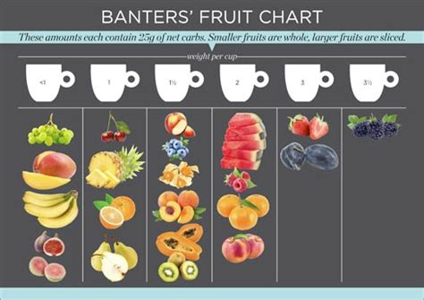 printable banting recipes banting fruits how much can you eat banting berries