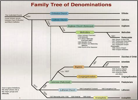 is a tree religious is there a quot tree of quot for christian denominations