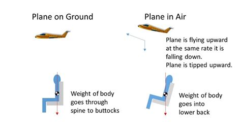 airline seat recline angle why some people must recline on an airplane lady light