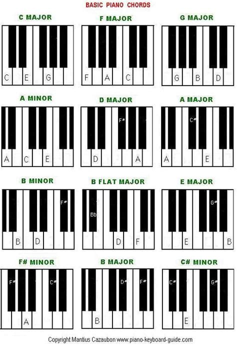 keyboard chords tutorial pdf image gallery keyboard chords for beginners