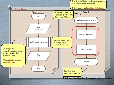 introduction to flowchart pdf introduction to flowchart