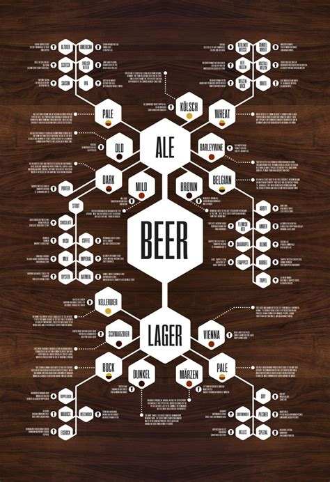 flowchart poster the complete whiskey flowchart