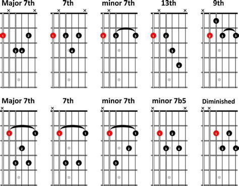 chord jazz guitar tutorial jazz guitar chord chart gallery