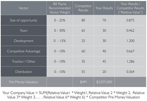 startup valuation template startup valuation spreadsheet laobingkaisuo