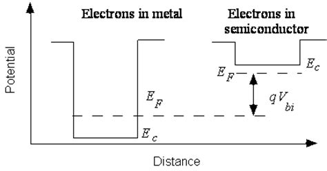 functions of schottky diode schottky diodes function 28 images schottky diode transfer function 28 images optoel theory