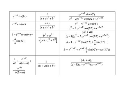 laplace transformation tabelle tabella trasformata di laplace