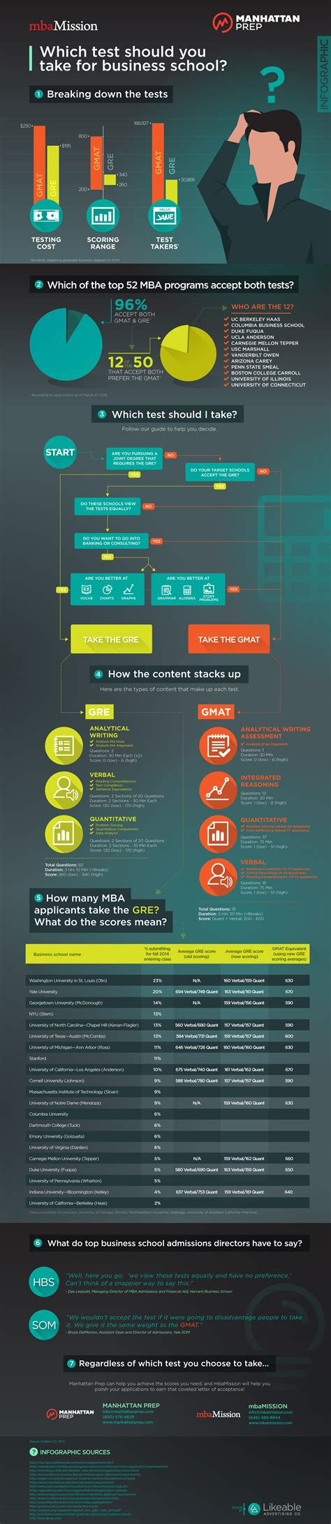 Https Ml4t Org Mba Prep by Business School Admissions Mba Admission