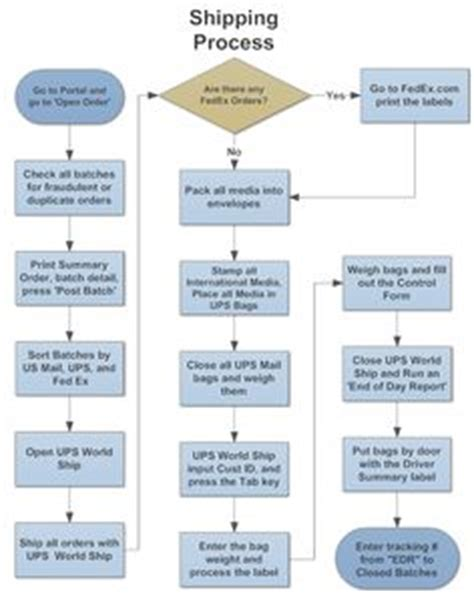 The Process Of Parenting Edisi 8 1 1000 images about flowchart on auto repair