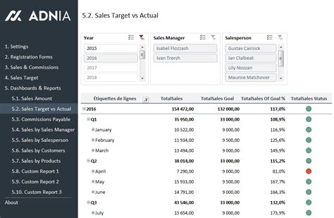 Sales Kpi And Commission Tracker Template Adnia Solutions Sales Target Template Excel