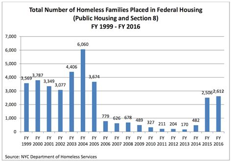 number to section 8 family homelessness in nyc city and state must meet