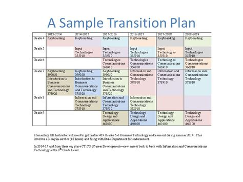 Curriculum Coordinator S Meeting Ppt Download Project Transition Plan Ppt