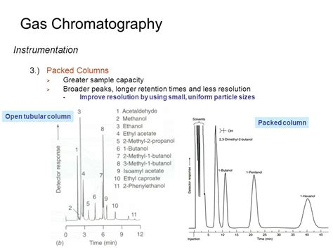 Three Second Gc gas chromatography column images