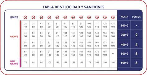 tabla de velocidades y sanciones tu blog del motor velocidad y sanciones de la dgt a partir del d 237 a 9 de mayo