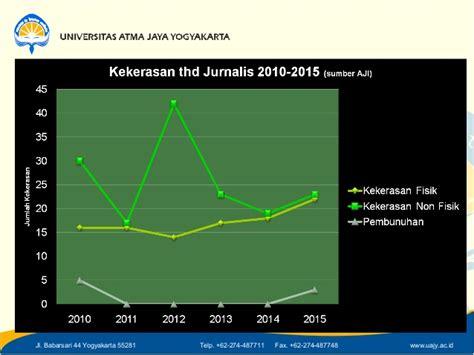 Prek Pelanggaran Etika Periklanan Indonesia kasus kasus hukum dan pelanggaran etika jurnalistik di indonesia