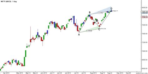 nifty pattern trading nifty completes abcd harmonic pattern how to trade now