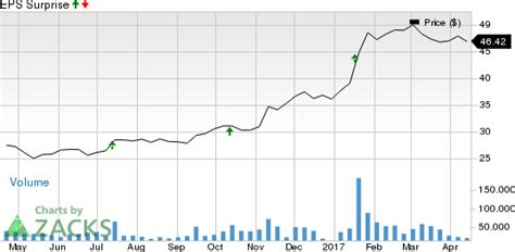 csx stock quote should you buy csx corp csx ahead of earnings april