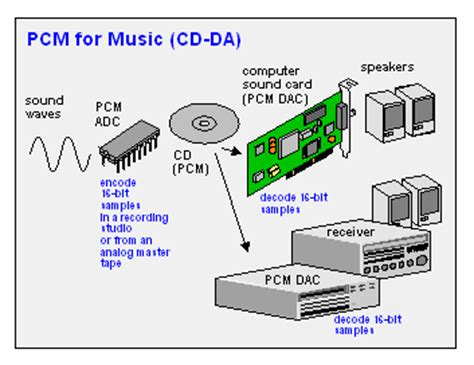 audio format bitstream or pcm pcm dictionary definition pcm defined