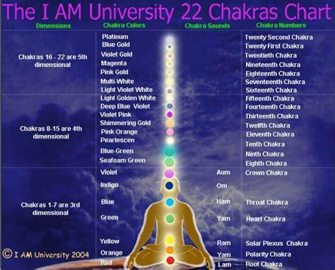 Iam College Of Mba by I Am 22 Chakras Chart Shaman